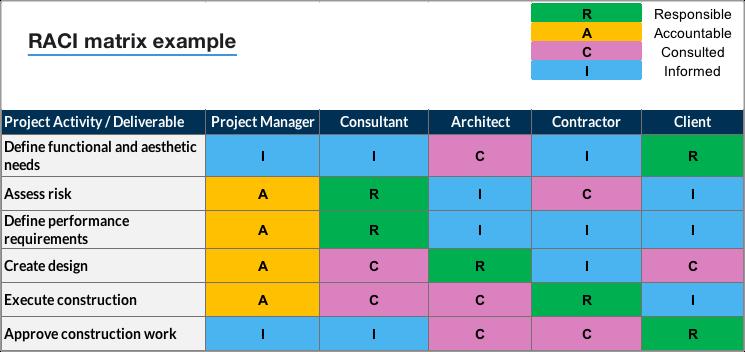 a sample raci chart